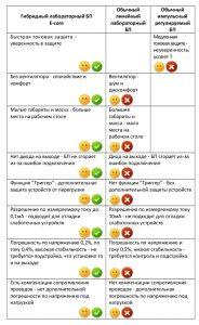 Сравнение лабораторных блоков питания
